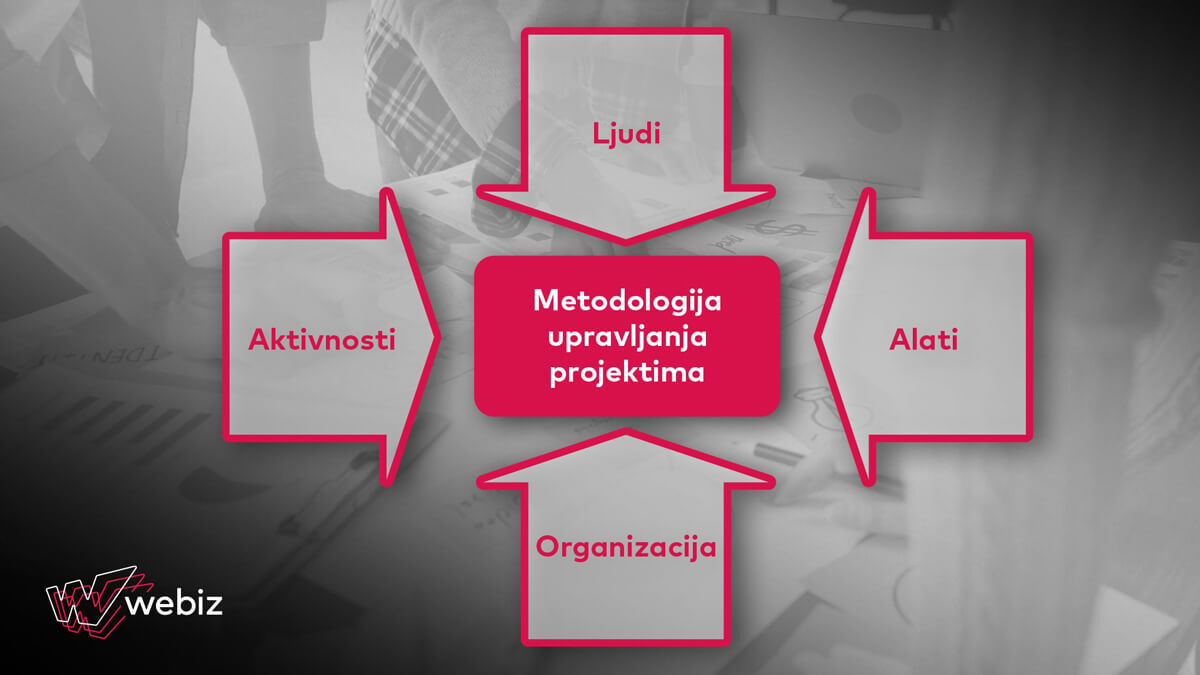 Upravljanje projektima - tabela organizacione strukture - Webiz