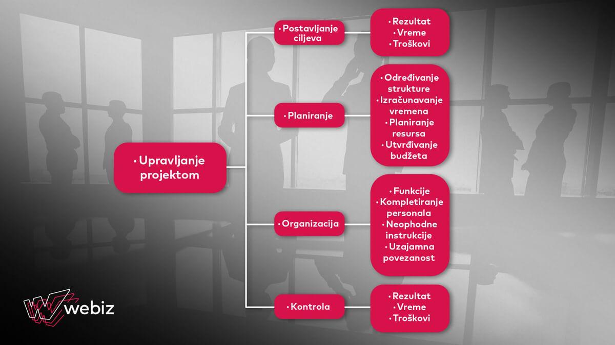 upravljanje-projektima-metode-organizacije-planiranja-kontrole-i-postavljanje-ciljeva-webiz